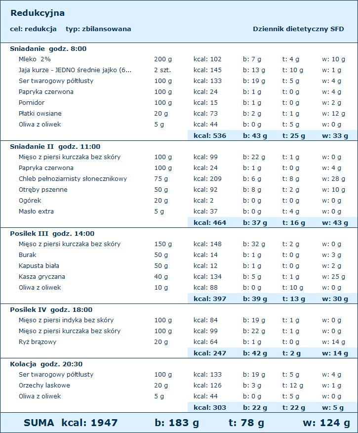 dieta redukcja da 2800 kcal