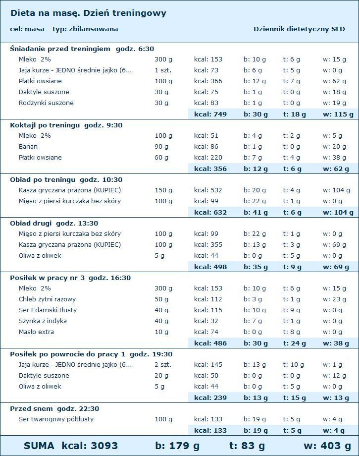 dieta na mase miesniowa rozpiska